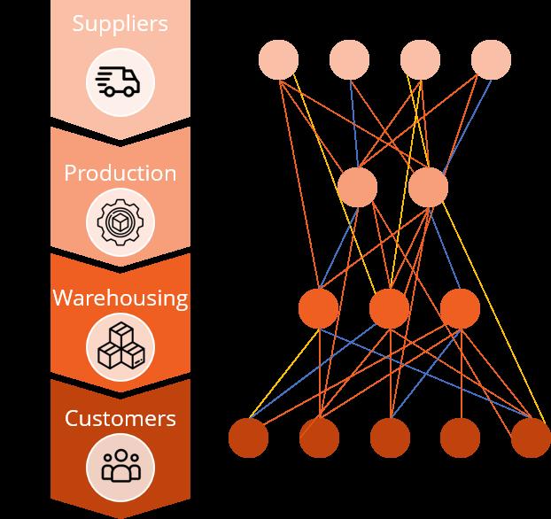 Supply Chain Baseline_Supply Chain Guru de Llamasoft